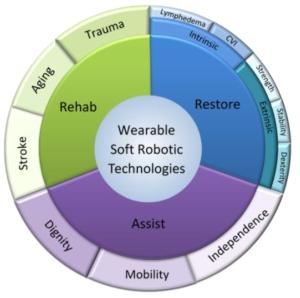 wearable soft robotics technologies